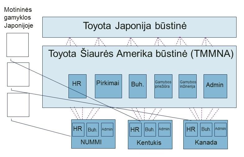 Toyota oraganizacijos struktūra